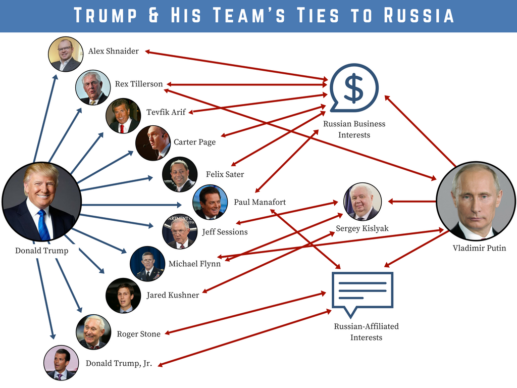 Trump & His Team's Ties to Russia_2