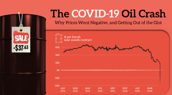 Covid-19 and Oil